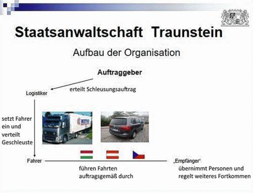 Die Grafik der Staatsanwaltschaft Traunstein zeigt die Arbeitsweise der Schleuser.  Staatsanwaltschaft