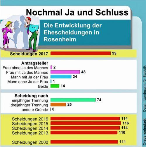 Ehescheidungen gingen wie im Bayerntrend auch in Rosenheim zurück. ds