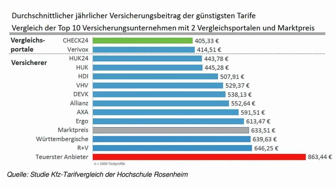 Kfz Versicherung Wechsel Lohnt Sich Ovb Heimatzeitungen