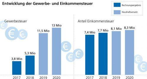 Unsere Grafik zeigt die positive Entwicklung der wichtigsten Einnahmequellen: der Anteil an Gewerbe- und Einkommenssteuer. OVB/Klinger