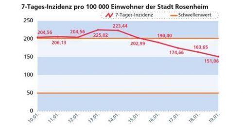 Die Entwicklung der Rosenheimer 7-Tage-Inzidenz.