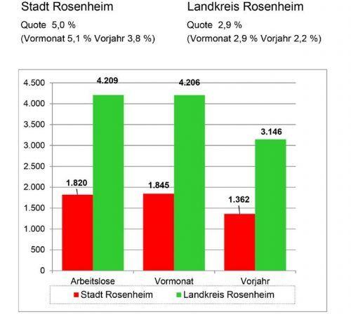 Die Grafik zeigt die Arbeitslosenquote in Stadt und Landkreis Rosenheim im Dezember. Agentur für Arbeit