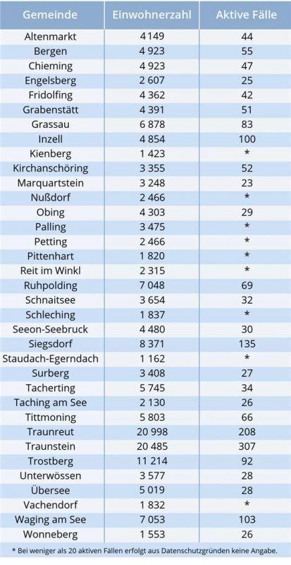 Die neuen Zahlen vom Wochenende. re