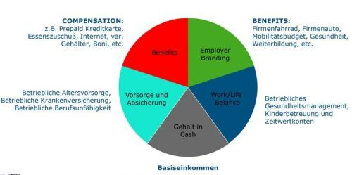 Zusatzleistungen sollten auf die Mitarbeiter und die Unternehmenskultur zugeschnitten sein. Foto Investwerk GmbH 2020