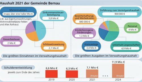 Die wichtigsten Einnahmen und Ausgaben aus dem Verwaltungshaushalt. Laut Kämmerer Patrick Greilinger sind die Gewerbesteuereinnahmen im Vergleich zum Vorjahr von 1,3 auf zwei Millionen Euro gestiegen. OVB/Klinger