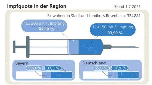 Nachlassender Eifer: In der Region gibt es mehr Impfdosen als Impfwillige. Klinger