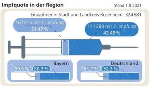 Impfquote: Die Region liegt weiter zurück.Klinger