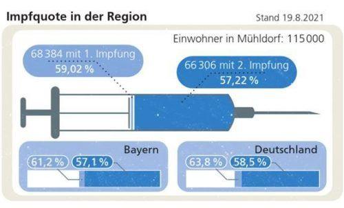 Wieder verbessert: Zumindest im bayerischen Vergleich der Zweitimpfungen liegt der Landkreis wieder vorn. Klinger