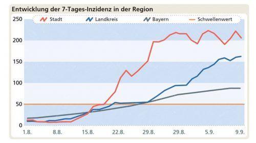 Alpine Kurven: Die zackige Gipfelkette spiegelt die Infektionskurve in Rosenheim. Die flachen Hügel dagegen drücken die Entwicklung im bayerischen Schnitt aus. Klinger