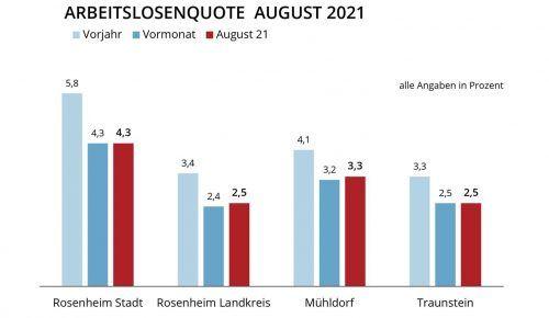 Entspannter August: Erstmals seit 16 Jahren ist kein oder nur ein minimaler Anstieg zu verzeichnen. Klinger