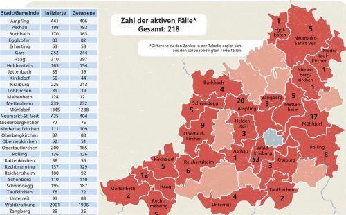Innerhalb einer Woche haben sich im Landkreis Mühldorf 101 Personen mit Corona infiziert. Die Sieben-Tage-Inzidenz ist aber dennoch gesunken. Klinger