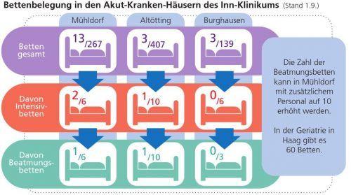 Noch ist die Belastung überschaubar: Die Grafik zeigt, wie viele Corona-Patienten in den drei Krankenhäusern behandelt werden und wie viele Betten die Kliniken haben.  Klinger