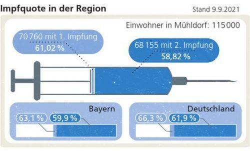 Von 60 Prozent geschützter Menschen noch deutlich entfernt: Der Landkreis hängt bei den Impfungen weiter hinterher.  Klinger