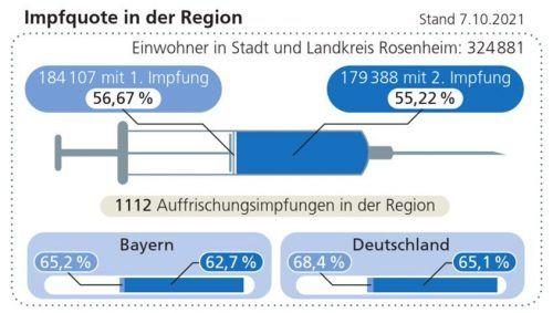 Von Herdenimmunität weit entfernt: die Impfquote in der Region verglichen mit dem bayern- und bundesweiten Durchschnitt.Klinger